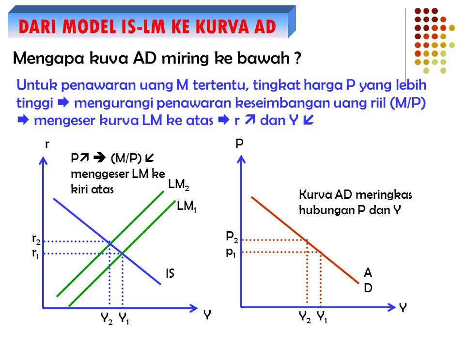 DARI MODEL IS-LM KE KURVA AD Mengapa kuva AD miring ke bawah ? Untuk penawaran uang M tertentu, tingkat harga P yang lebih tinggi  mengurangi penawar