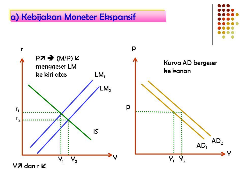 AD 2 AD 1 Y2Y2 r Y Y IS r1r1 r2r2 Y1Y1 LM 1 LM 2 Y1Y1 P Y2Y2 Kurva AD bergeser ke kanan P P   (M/P)  menggeser LM ke kiri atas Y  dan r  a) Kebij