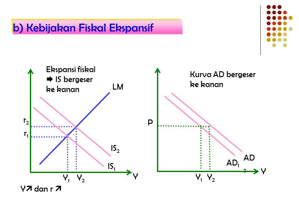 IS 1 AD 2 AD 1 Y2Y2 Y Y IS 2 r2r2 r1r1 Y1Y1 LM Y1Y1 P Y2Y2 Kurva AD bergeser ke kanan Ekspansi fiskal  IS bergeser ke kanan Y  dan r  b) Kebijakan