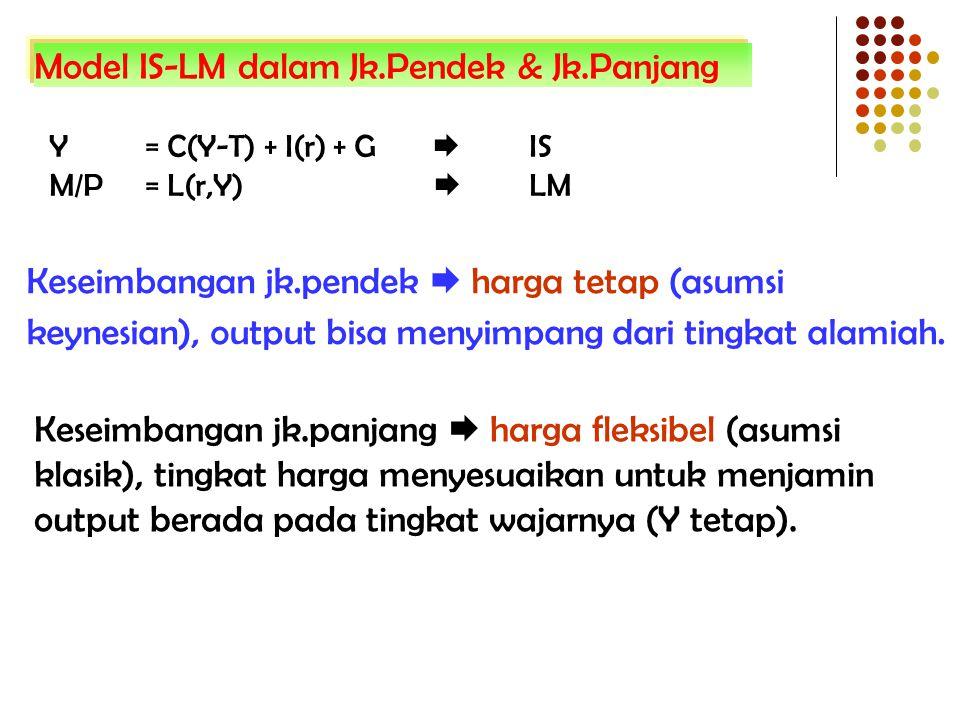 Model IS-LM dalam Jk.Pendek & Jk.Panjang Y = C(Y-T) + I(r) + G  IS M/P = L(r,Y)  LM Keseimbangan jk.pendek  harga tetap (asumsi keynesian), output