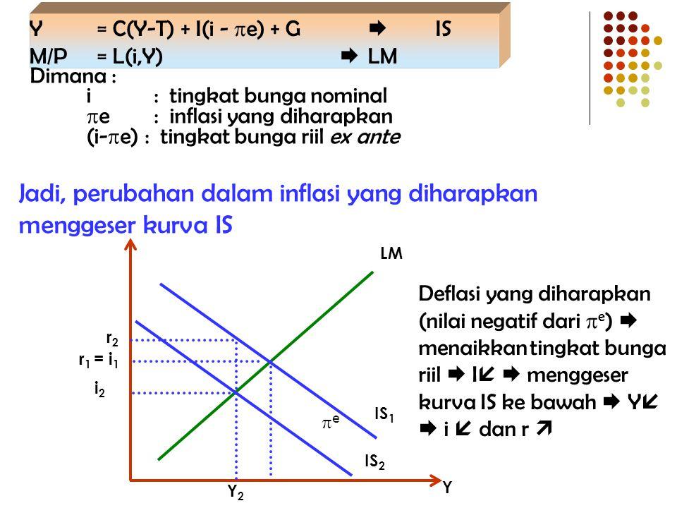 Y = C(Y-T) + I(i -  e) + G  IS M/P = L(i,Y)  LM Dimana : i : tingkat bunga nominal  e : inflasi yang diharapkan (i-  e) : tingkat bunga riil ex a