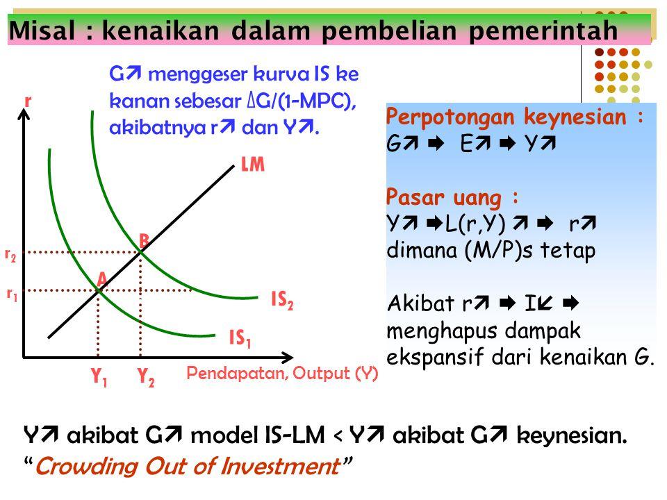 Pendapatan, Output (Y) B A r1r1 r r2r2 Y1Y1 Y2Y2 IS 1 LM IS 2 G  menggeser kurva IS ke kanan sebesar ΔG/(1-MPC), akibatnya r  dan Y . Misal : kenai