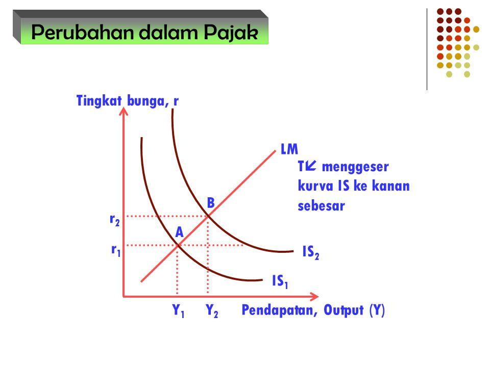B A r1r1 Tingkat bunga, r Pendapatan, Output (Y) r2r2 Y1Y1 Y2Y2 IS 1 LM IS 2 T  menggeser kurva IS ke kanan sebesar Perubahan dalam Pajak
