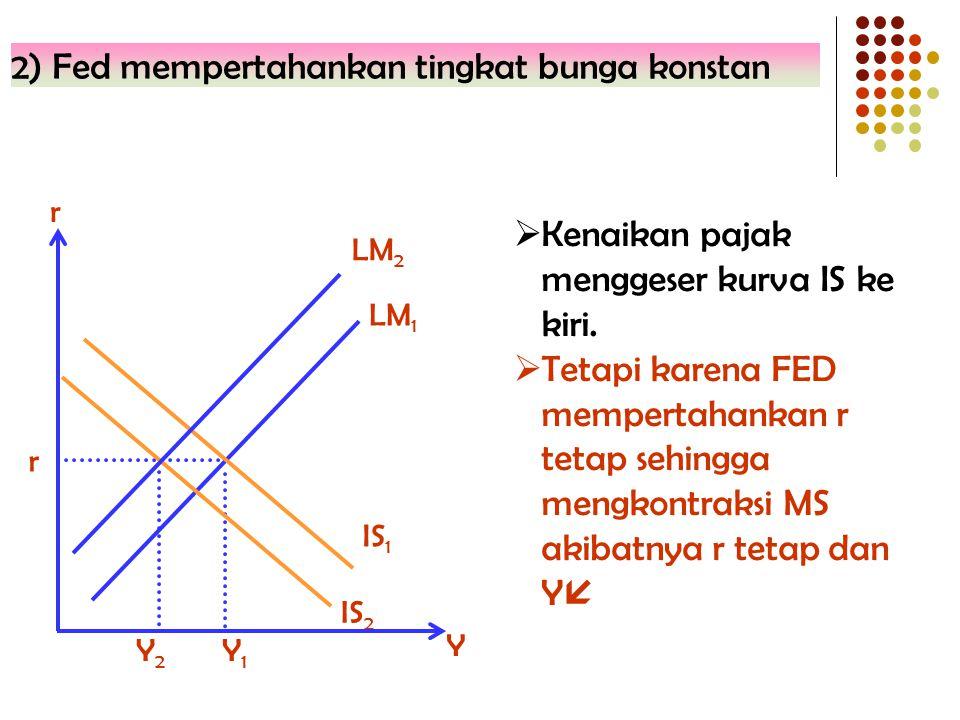 2) Fed mempertahankan tingkat bunga konstan LM 2 Y2Y2 IS 2 r IS 1 Y r Y1Y1 LM 1  Kenaikan pajak menggeser kurva IS ke kiri.  Tetapi karena FED mempe