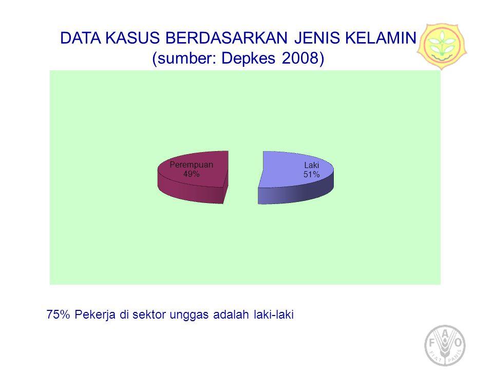 DATA KASUS BERDASARKAN JENIS KELAMIN (sumber: Depkes 2008) 75% Pekerja di sektor unggas adalah laki-laki