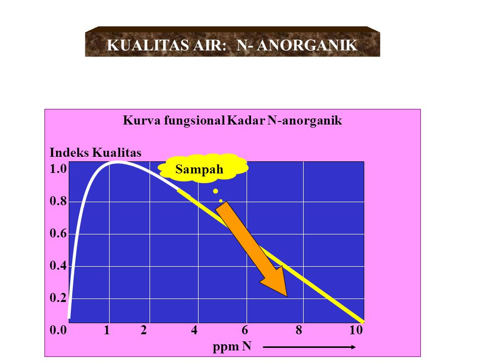 Kurva fungsional BOD Indeks Kualitas 1.0 0.8 0.6 0.4 0.2 0.0 10 20 30 40 50 60 70 ppm BOD wadu k KUALITAS AIR: BOD Sungai Sampah