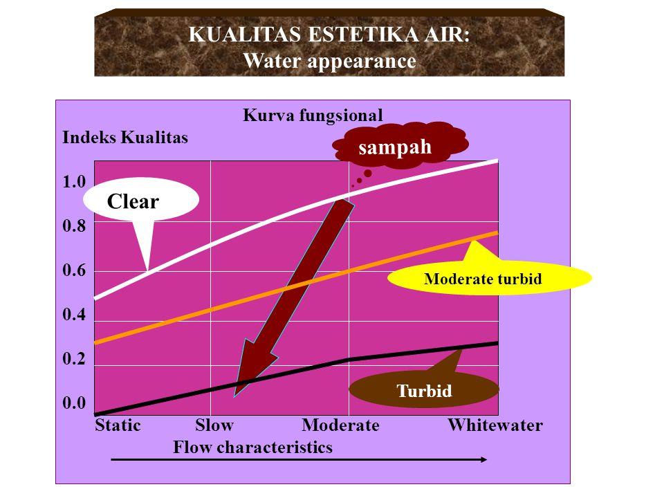 Kurva fungsional Indeks Kualitas 1.0 0.8 0.6 0.4 0.2 0.0 None Light Moderate Heavy Floating material KUALITAS AIR: ODOR & FLOATING MATERIAL sampah Lacking odor Noticeable Disagreeable