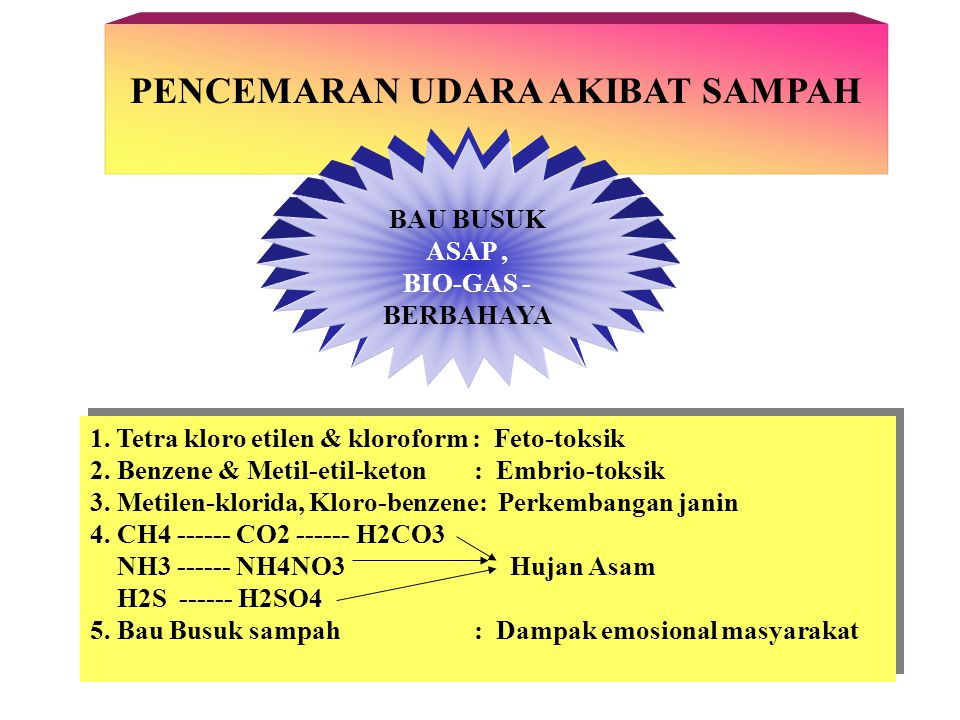 MENGURANGI SUMBER SAMPAH RECYCLING USE & REUSE REKLAMASI PRODUCT CHANGE SOURCE CONTROL INPUT MATERIAL CHANGE GOOD OPERATING PRACTICES TECHNOLOGY CHANGE