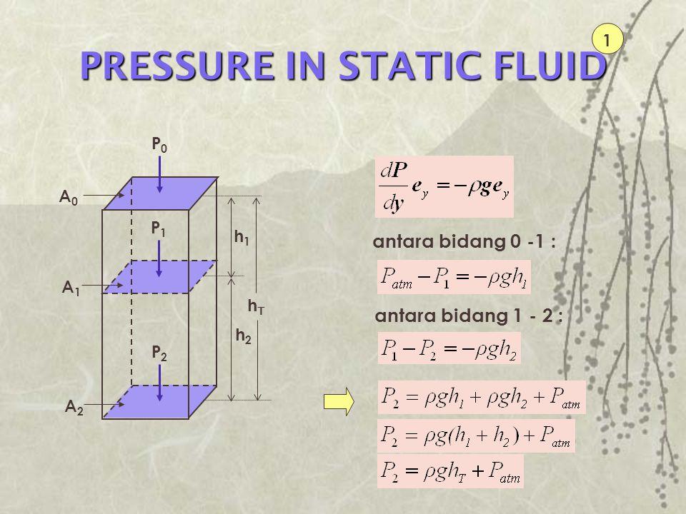 PRESSURE IN STATIC FLUID antara bidang 0 -1 : antara bidang 1 - 2 : 1 P2P2 P1P1 P0P0 A0A0 A1A1 A2A2 h1h1 h2h2 hThT