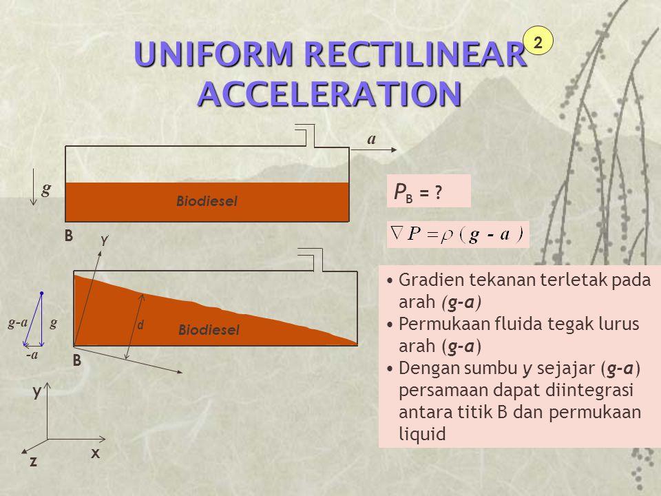 UNIFORM RECTILINEAR ACCELERATION 2 B g a Biodiesel Gradien tekanan terletak pada arah (g-a) Permukaan fluida tegak lurus arah (g-a) Dengan sumbu y sej