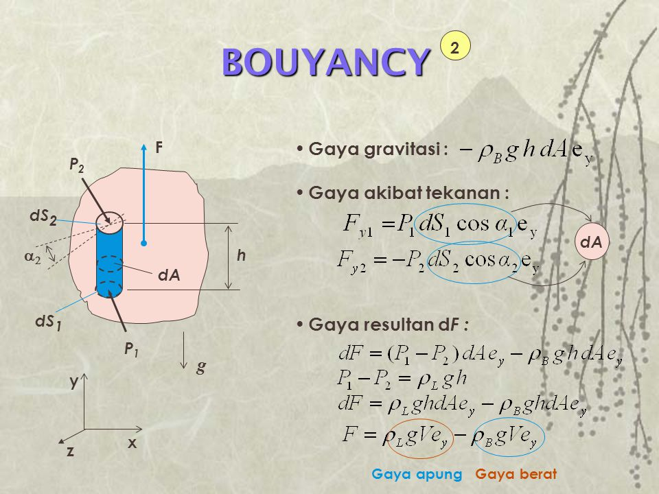 BOUYANCY 2 P1P1 dS 2 h dS 1 dA F P2P2 x y z  Gaya gravitasi : Gaya akibat tekanan : Gaya resultan d F : Gaya berat Gaya apung dA g