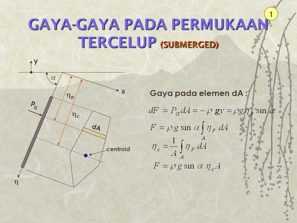 GAYA-GAYA PADA PERMUKAAN TERCELUP (SUBMERGED) 1 PGPG a dA pp  cc  centroid Gaya pada elemen dA : y