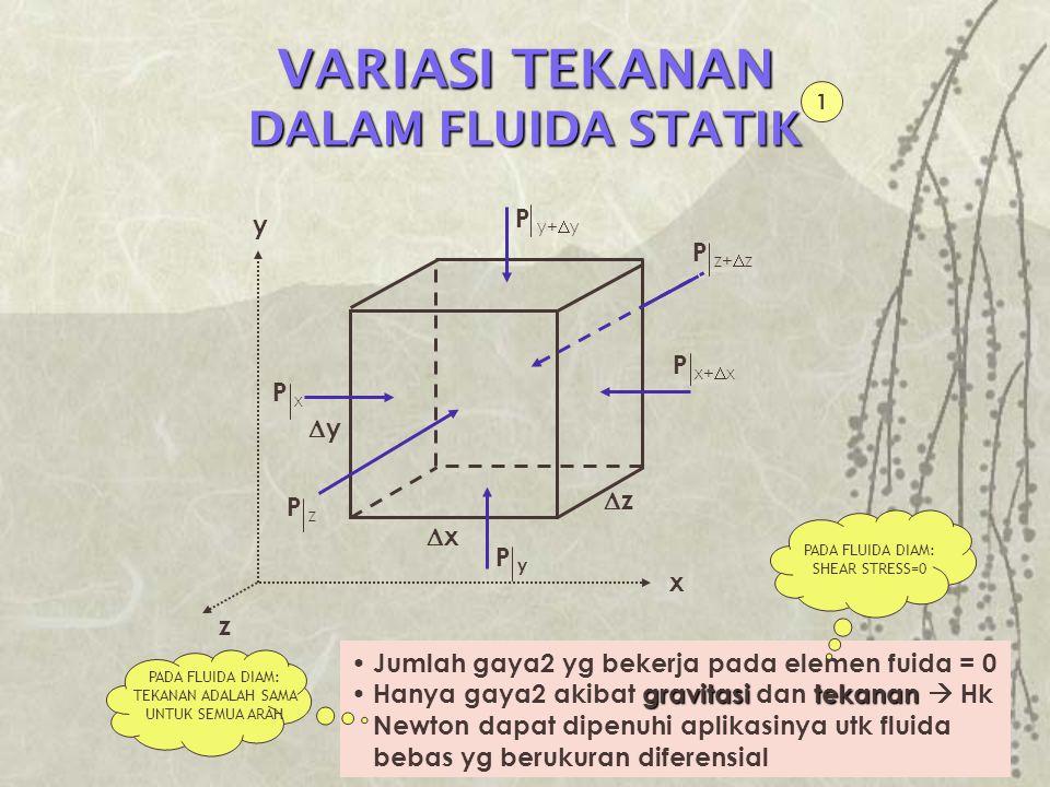 VARIASI TEKANAN DALAM FLUIDA STATIK Gaya akibat gravitasi = Gaya akibat tekanan : Jumlah gaya2 : 2 Bila elemen fluida mendekati nol,  x,  y,  z  0, sehingga elemen fluida akan mendekati titik (x,y,z)
