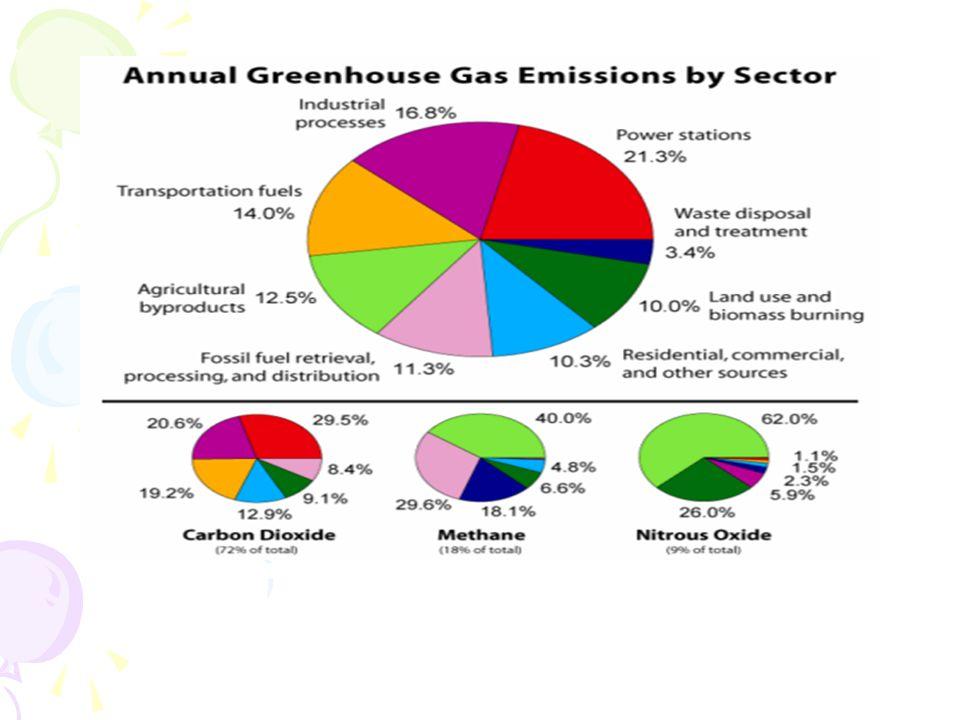 Gambar 2.9 dampak emisi gas buang terhadap kesehatan manusia