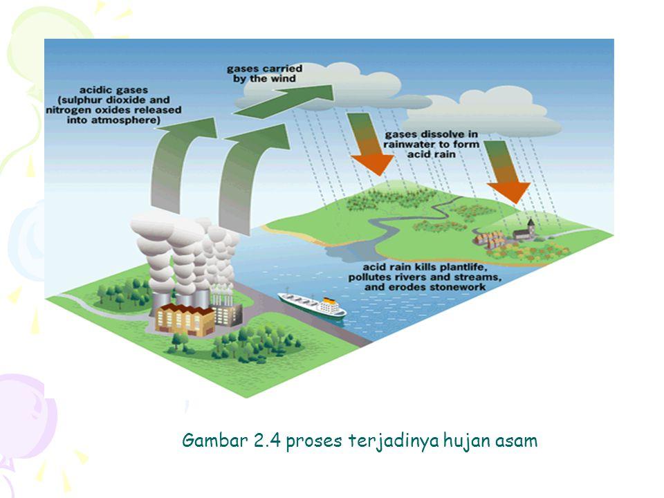 Asam akan mengikat logam beracun seperti aluminium di danau. Aluminium akan menyebabkan beberapa ikan mengeluarkan lendir Berlebihan disekitar insangn