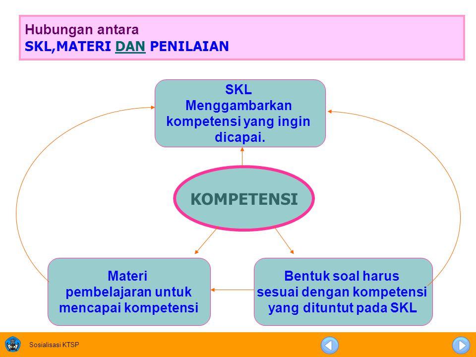 Sosialisasi KTSP Hubungan antara SKL,MATERI DAN PENILAIANDAN KOMPETENSI SKL Menggambarkan kompetensi yang ingin dicapai.