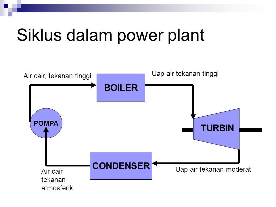 BOILER TURBIN CONDENSER POMPA Air cair, tekanan tinggi Uap air tekanan tinggi Uap air tekanan moderat Air cair tekanan atmosferik