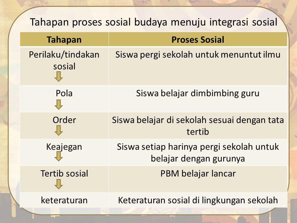 Tahapan proses sosial budaya menuju integrasi sosial TahapanProses Sosial Perilaku/tindakan sosial Siswa pergi sekolah untuk menuntut ilmu PolaSiswa b