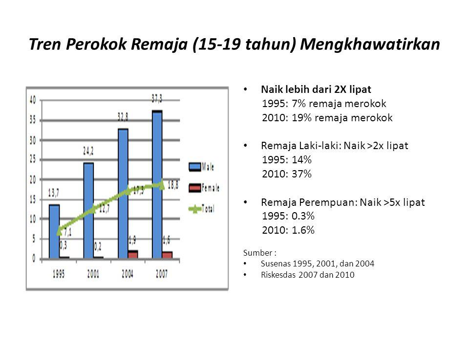 Tren Perokok Remaja (15-19 tahun) Mengkhawatirkan Naik lebih dari 2X lipat 1995: 7% remaja merokok 2010: 19% remaja merokok Remaja Laki-laki: Naik >2x lipat 1995: 14% 2010: 37% Remaja Perempuan: Naik >5x lipat 1995: 0.3% 2010: 1.6% Sumber : Susenas 1995, 2001, dan 2004 Riskesdas 2007 dan 2010