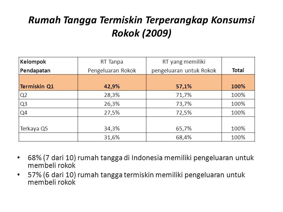 Rumah Tangga Termiskin Terperangkap Konsumsi Rokok (2009) Kelompok Pendapatan RT Tanpa Pengeluaran Rokok RT yang memiliki pengeluaran untuk RokokTotal Termiskin Q142,9%57,1%100% Q2Q228,3%71,7%100% Q3Q326,3%73,7%100% Q4Q427,5%72,5%100% Terkaya Q534,3%65,7%100% 31,6%68,4%100% 68% (7 dari 10) rumah tangga di Indonesia memiliki pengeluaran untuk membeli rokok 57% (6 dari 10) rumah tangga termiskin memiliki pengeluaran untuk membeli rokok