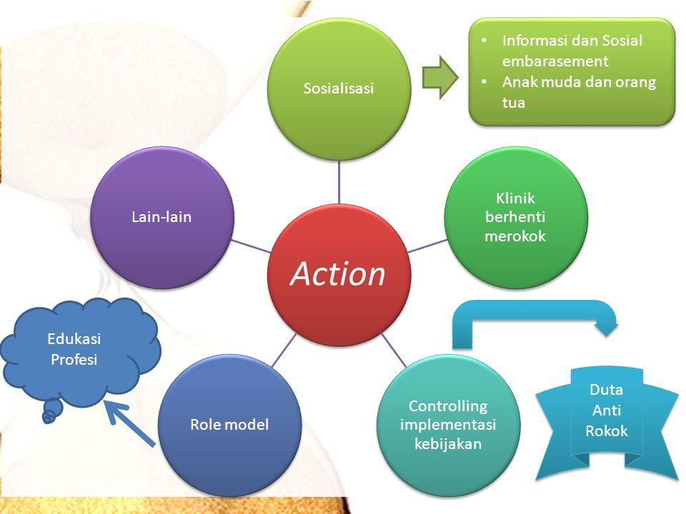 Action Sosialisasi Klinik berhenti merokok Controlling implementasi kebijakan Role modelLain-lain Informasi dan Sosial embarasement Anak muda dan orang tua Informasi dan Sosial embarasement Anak muda dan orang tua Duta Anti Rokok Edukasi Profesi