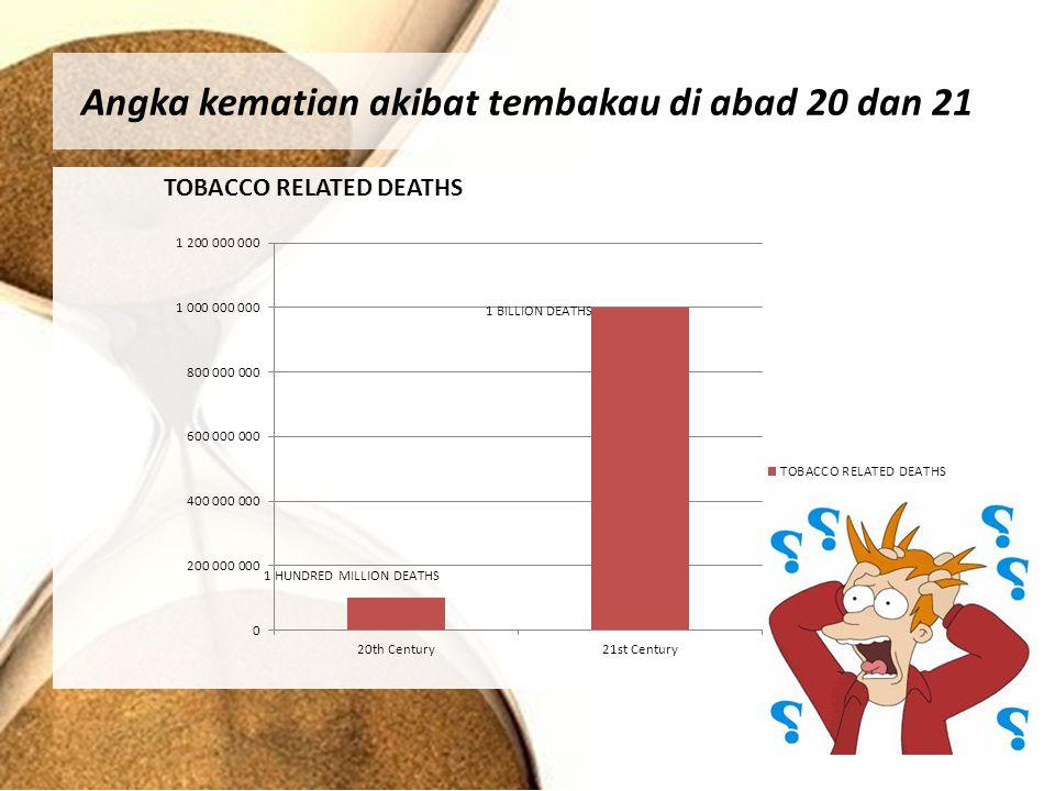 Angka kematian akibat tembakau di abad 20 dan 21