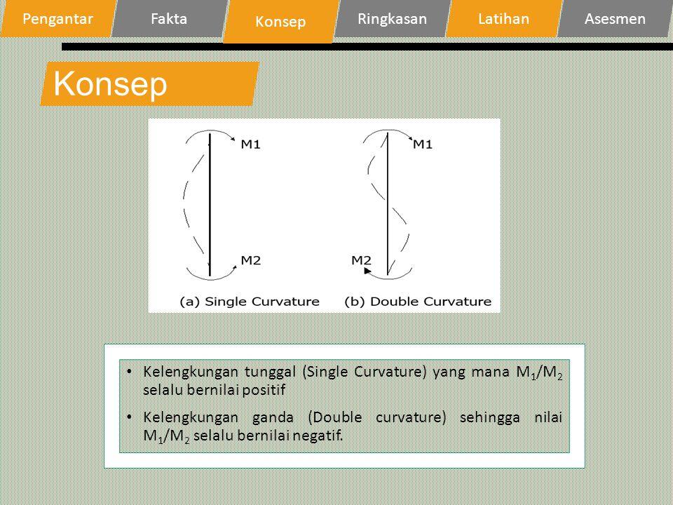 Konsep Kelengkungan tunggal (Single Curvature) yang mana M 1 /M 2 selalu bernilai positif Kelengkungan ganda (Double curvature) sehingga nilai M 1 /M