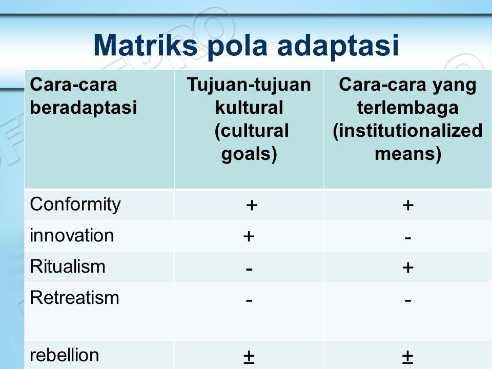Matriks pola adaptasi Cara-cara beradaptasi Tujuan-tujuan kultural (cultural goals) Cara-cara yang terlembaga (institutionalized means) Conformity ++