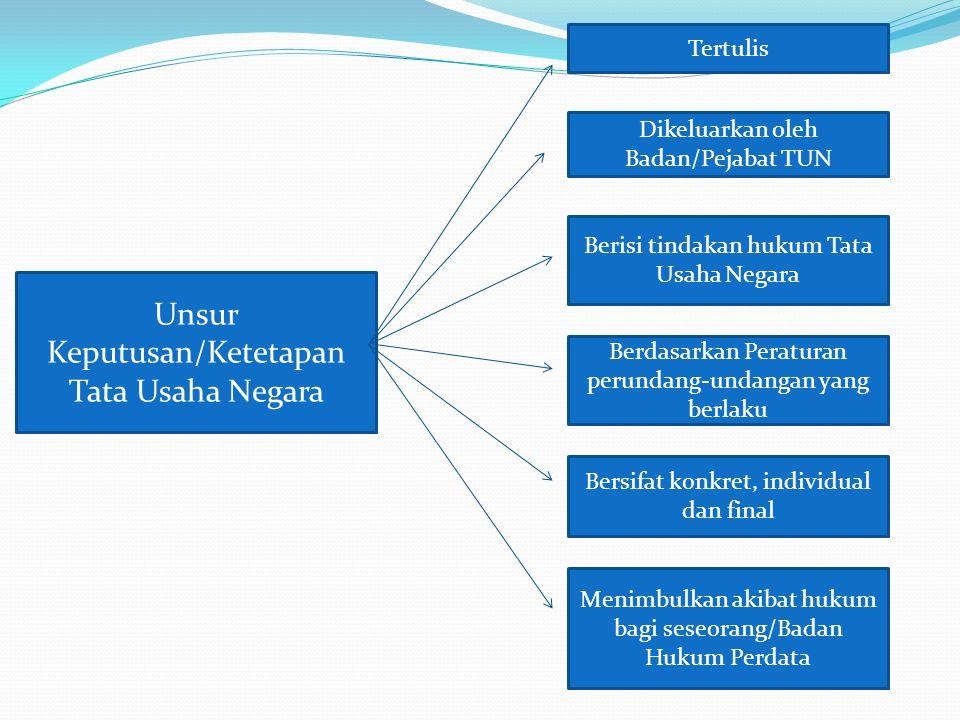 Unsur Keputusan/Ketetapan Tata Usaha Negara Tertulis Berdasarkan Peraturan perundang-undangan yang berlaku Bersifat konkret, individual dan final Meni