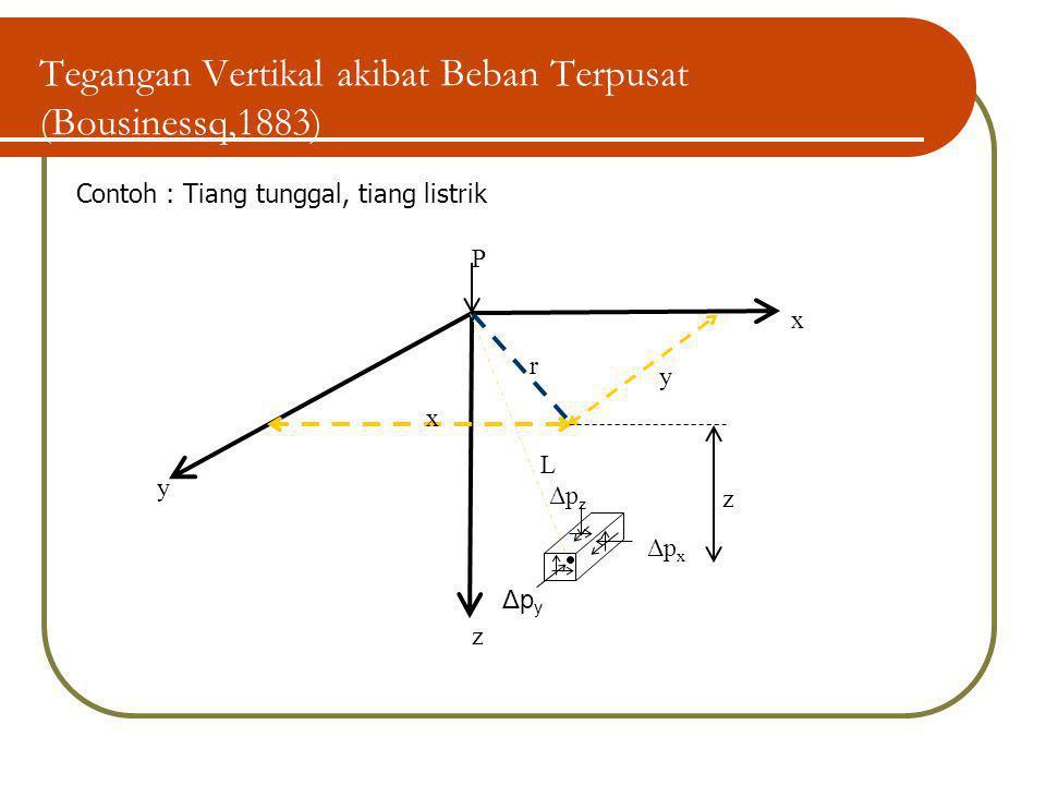 Tegangan Vertikal akibat Beban Terpusat (Bousinessq,1883) Δp y Δp z Δp x z y x r L P y z x Contoh : Tiang tunggal, tiang listrik