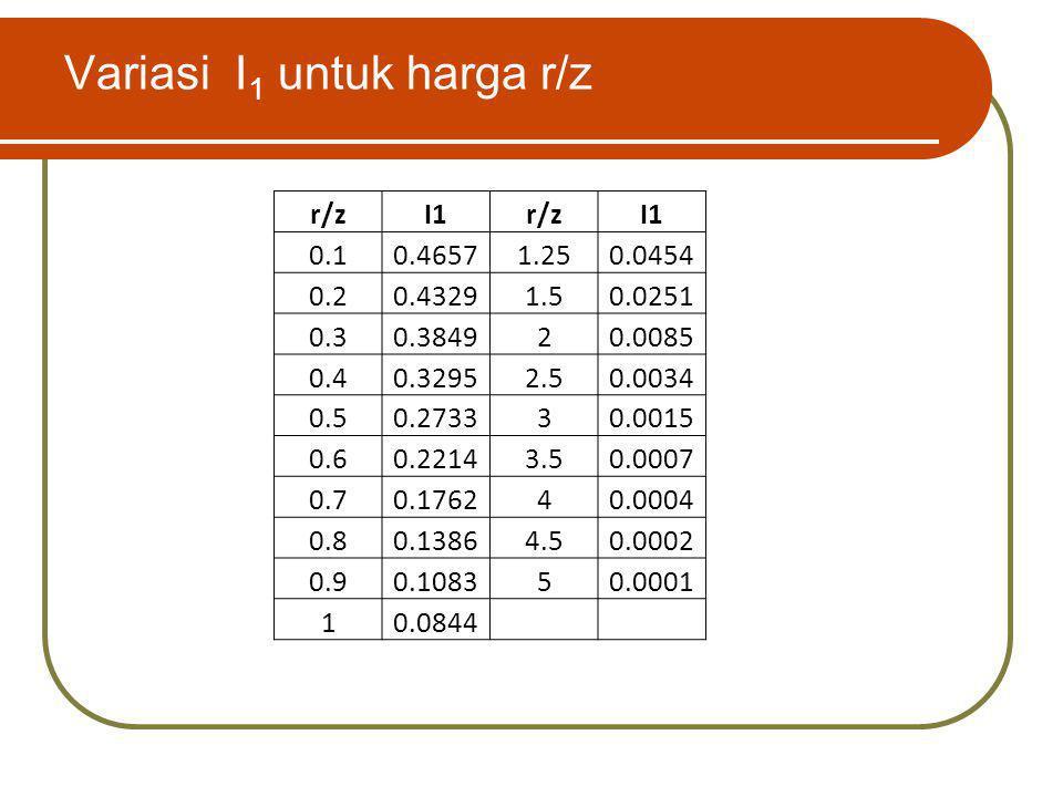 Variasi I 1 untuk harga r/z r/zI1r/zI1 0.10.46571.250.0454 0.20.43291.50.0251 0.30.384920.0085 0.40.32952.50.0034 0.50.273330.0015 0.60.22143.50.0007