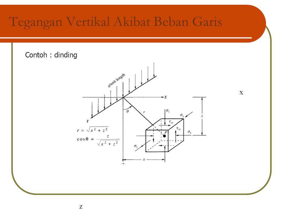 Tegangan Vertikal Akibat Beban Garis z x z Contoh : dinding