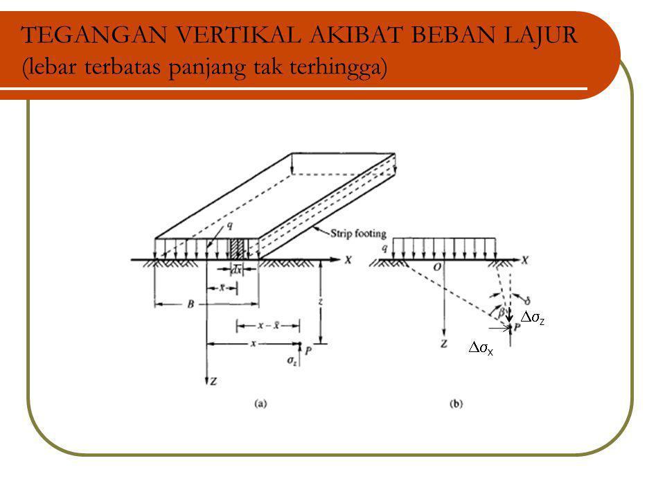 TEGANGAN VERTIKAL AKIBAT BEBAN LAJUR (lebar terbatas panjang tak terhingga)  z  x