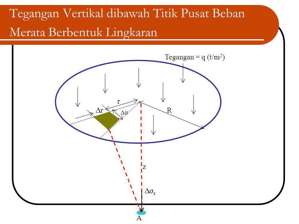 Tegangan Vertikal dibawah Titik Pusat Beban Merata Berbentuk Lingkaran  r r R αα Tegangan = q (t/m 2 )  z z A