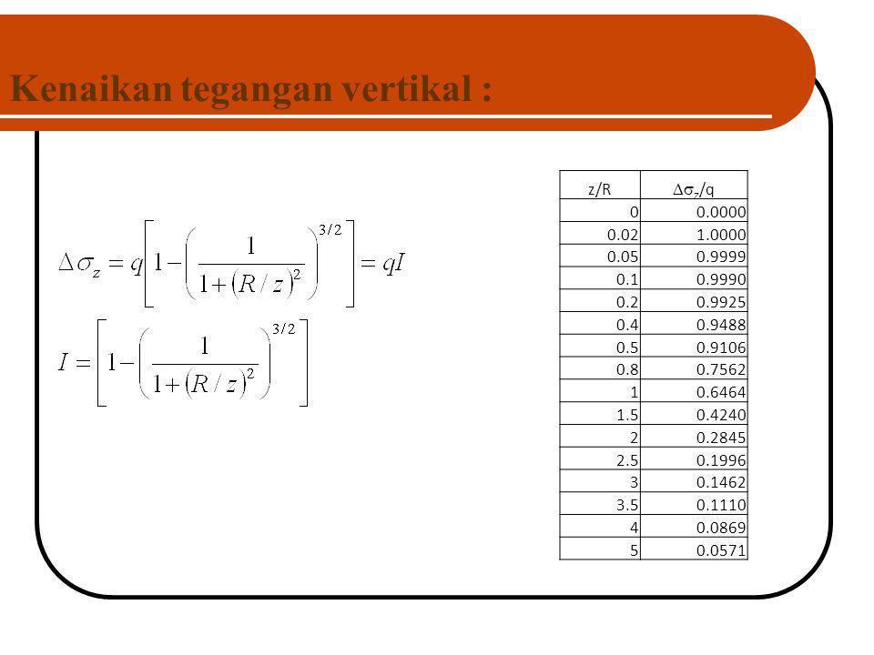 Kenaikan tegangan vertikal : z/R  z /q 00.0000 0.021.0000 0.050.9999 0.10.9990 0.20.9925 0.40.9488 0.50.9106 0.80.7562 10.6464 1.50.4240 20.2845 2.5