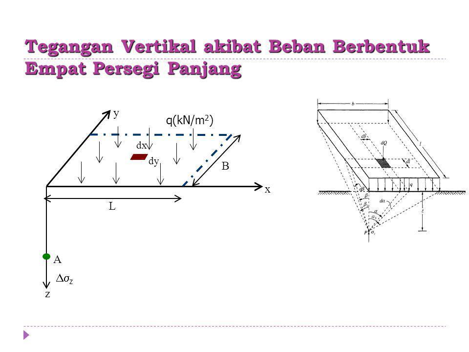 Tegangan Vertikal akibat Beban Berbentuk Empat Persegi Panjang A z x y dy dx B L q(kN/m 2 )  z