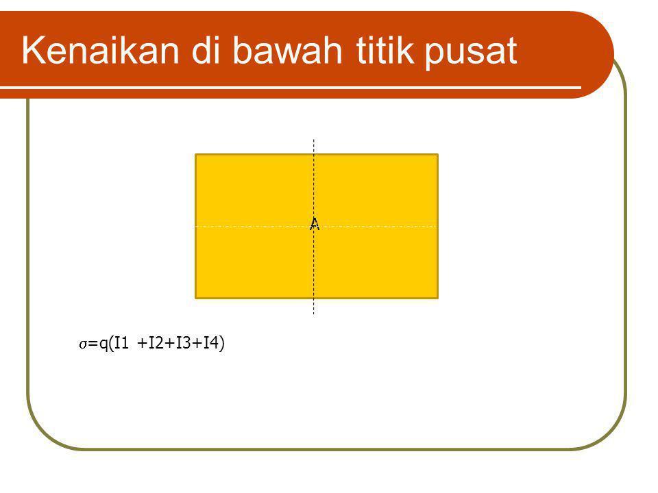 Kenaikan di bawah titik pusat A  =q(I1 +I2+I3+I4)