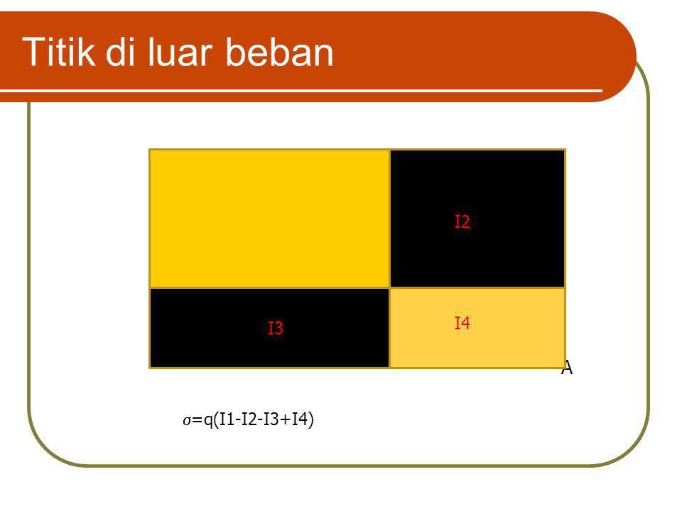 Titik di luar beban A I2 I1 I3 I4  =q(I1-I2-I3+I4)