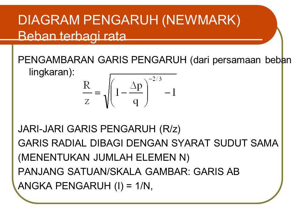DIAGRAM PENGARUH (NEWMARK) Beban terbagi rata PENGAMBARAN GARIS PENGARUH (dari persamaan beban lingkaran): JARI-JARI GARIS PENGARUH (R/z) GARIS RADIAL