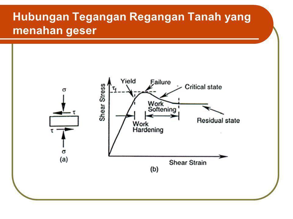 Stress-Strain Model for Soil