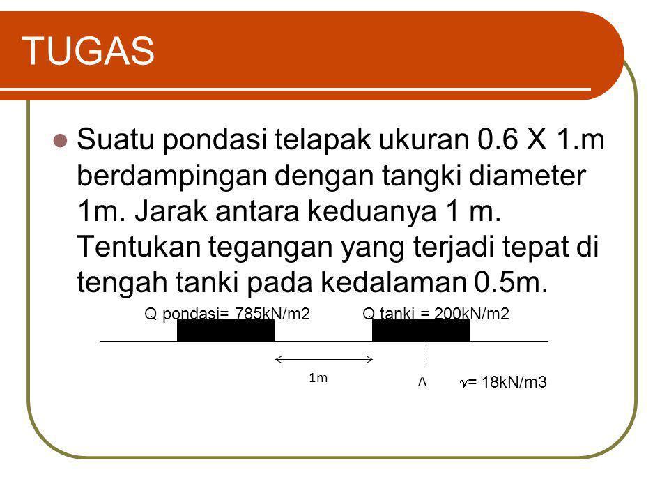 TUGAS Suatu pondasi telapak ukuran 0.6 X 1.m berdampingan dengan tangki diameter 1m. Jarak antara keduanya 1 m. Tentukan tegangan yang terjadi tepat d