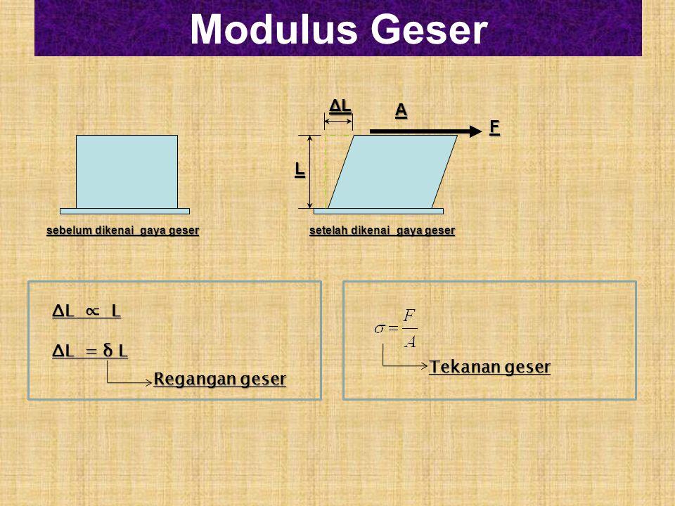 Modulus Geser sebelum dikenai gaya geser setelah dikenai gaya geser F ΔL ∝ L ΔL = δ L Regangan geser L ΔLΔLΔLΔL A Tekanan geser