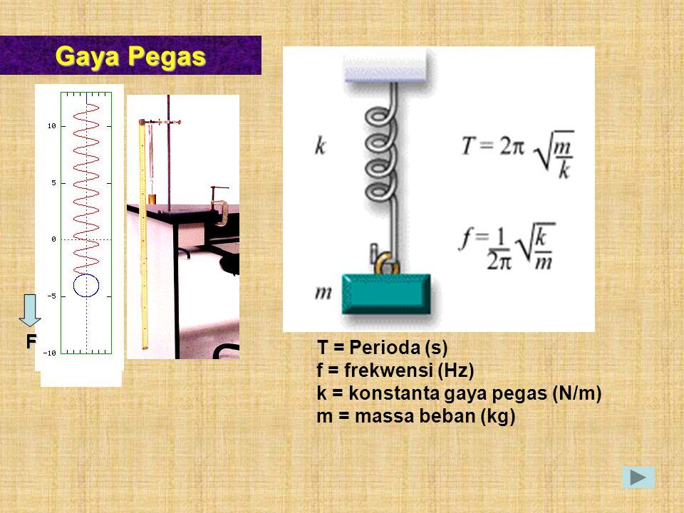 Gaya Pegas F T = Perioda (s) f = frekwensi (Hz) k = konstanta gaya pegas (N/m) m = massa beban (kg)