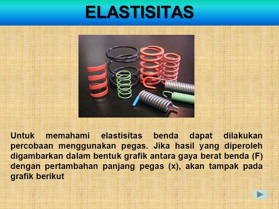 ELASTISITAS Untuk memahami elastisitas benda dapat dilakukan percobaan menggunakan pegas. Jika hasil yang diperoleh digambarkan dalam bentuk grafik an