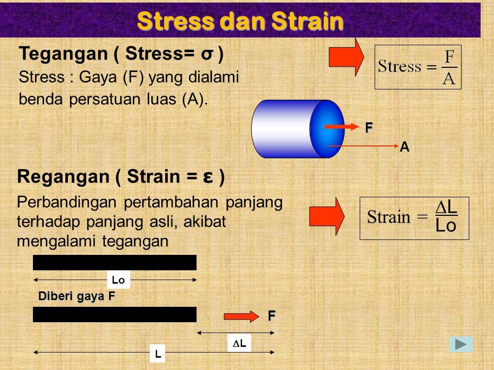 ► Perubahan panjang akibat gaya F Sebelum diberi gaya panjang mula-mula pegas L Panjang pegas bertambah ∆L saat ditarik gaya F F Stress pada Pegas