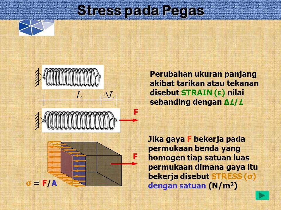 Perubahan ukuran panjang akibat tarikan atau tekanan disebut STRAIN (ε) nilai sebanding dengan ∆L/L F Jika gaya F bekerja pada permukaan benda yang ho