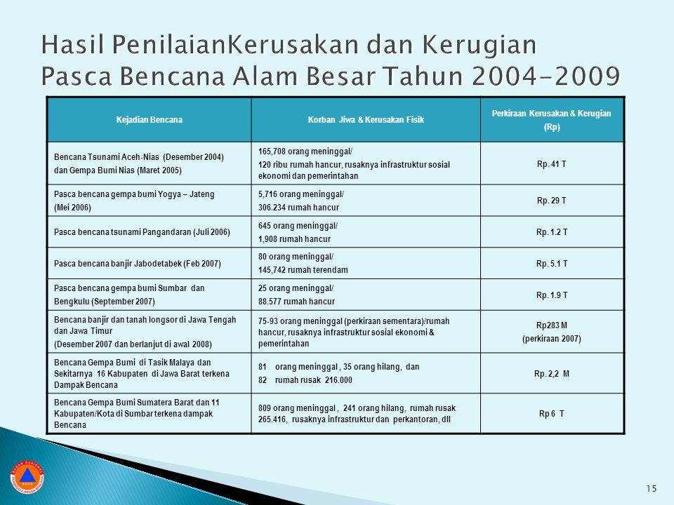Kejadian BencanaKorban Jiwa & Kerusakan Fisik Perkiraan Kerusakan & Kerugian (Rp) Bencana Tsunami Aceh-Nias (Desember 2004) dan Gempa Bumi Nias (Maret 2005) 165,708 orang meninggal/ 120 ribu rumah hancur, rusaknya infrastruktur sosial ekonomi dan pemerintahan Rp.