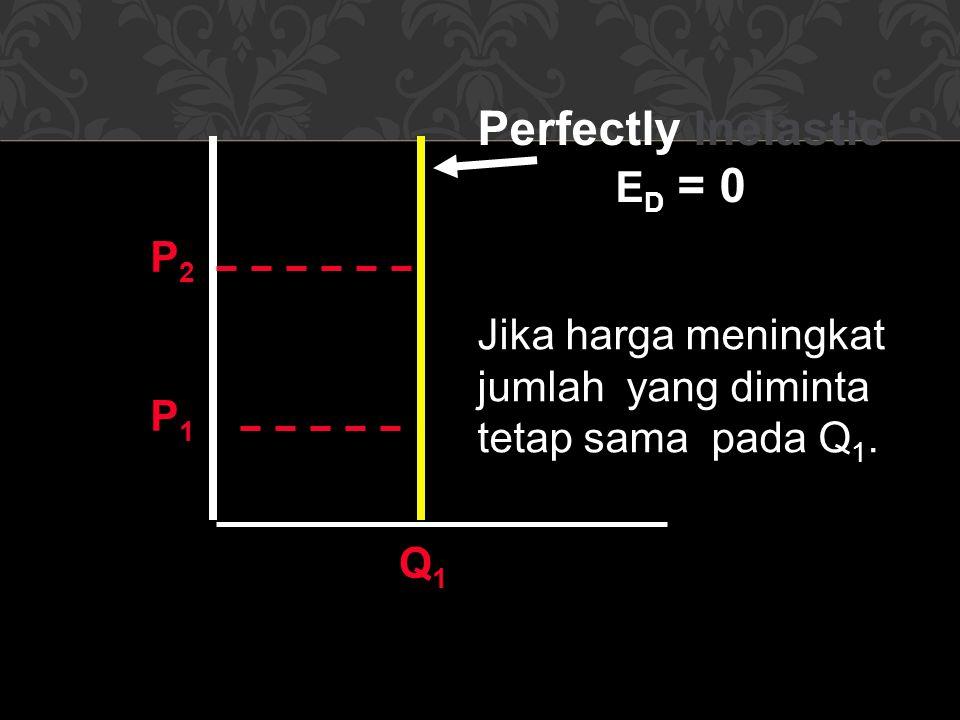 Perfectly Inelastic E D = 0 P2P2 P1P1 Jika harga meningkat jumlah yang diminta tetap sama pada Q 1.