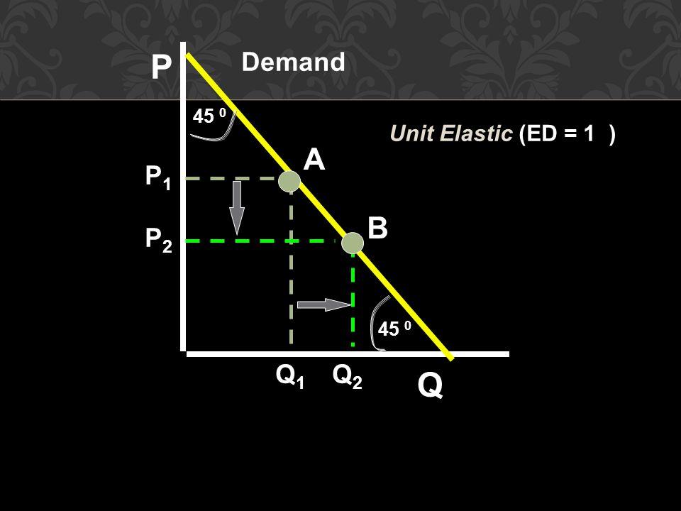 A B Demand P Q P1P1 P2P2 Q1Q1 Q2Q2 Unit Elastic (ED = 1 ) 45 0