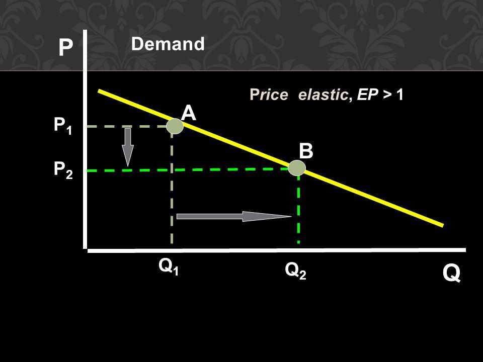 A B Demand P Q P1P1 P2P2 Q1Q1 Q2Q2 Price elastic, EP > 1